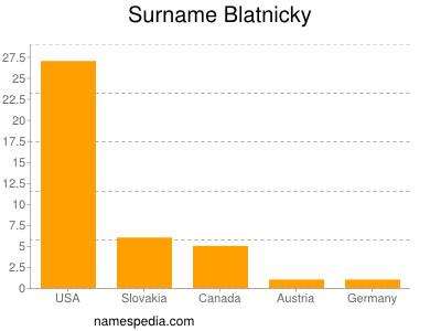 Surname Blatnicky