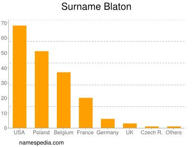 Surname Blaton