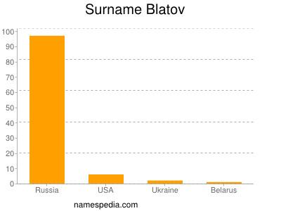 Surname Blatov