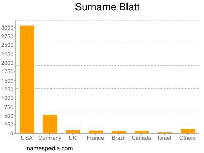 Surname Blatt