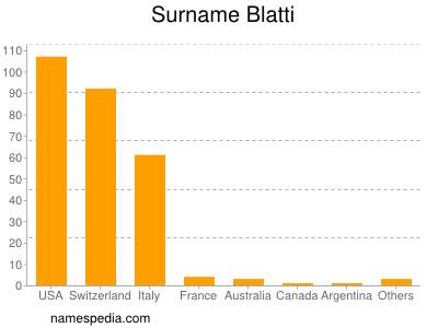Surname Blatti