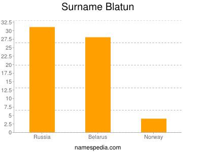 Surname Blatun