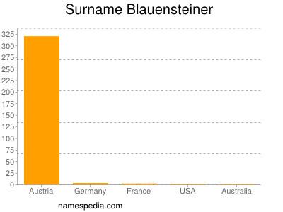 Surname Blauensteiner