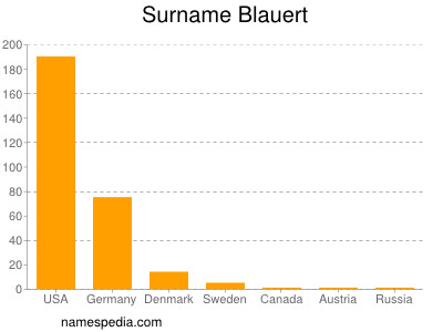 Surname Blauert