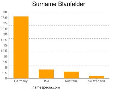 Surname Blaufelder