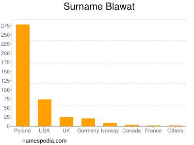 Surname Blawat
