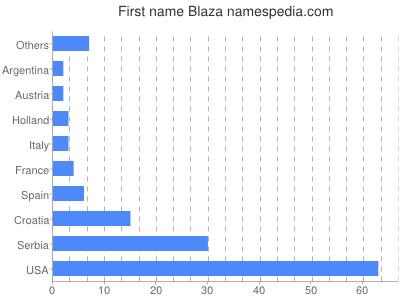 Given name Blaza