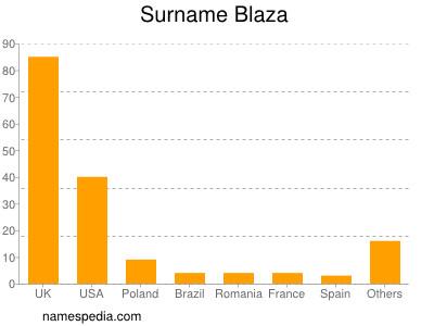 Surname Blaza