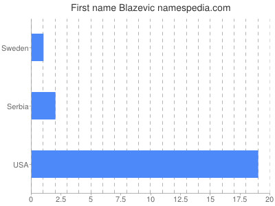 Given name Blazevic