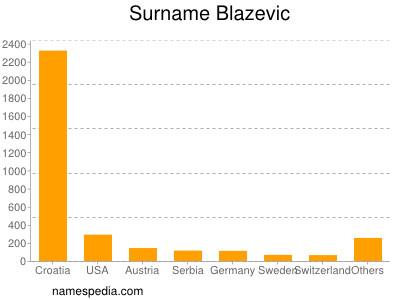 Surname Blazevic