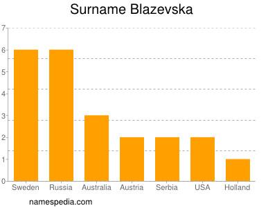 Surname Blazevska