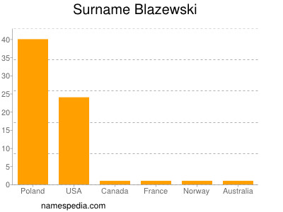 Surname Blazewski