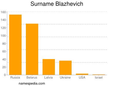 Surname Blazhevich