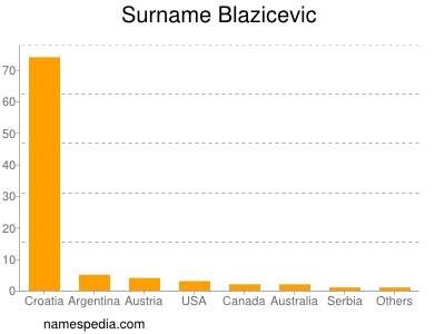 Surname Blazicevic