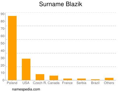 Surname Blazik