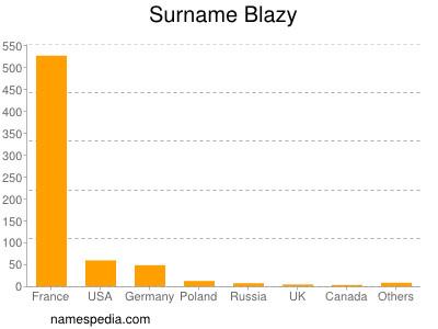 Surname Blazy