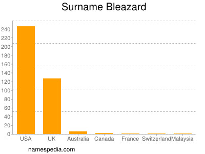 Surname Bleazard