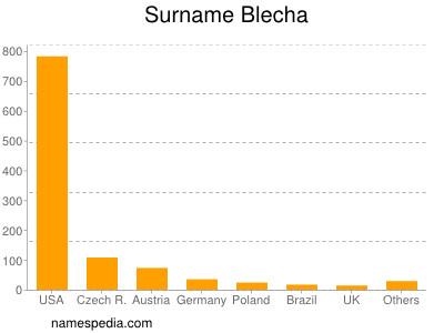 Surname Blecha