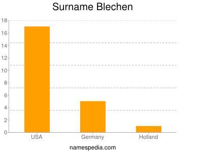 Surname Blechen
