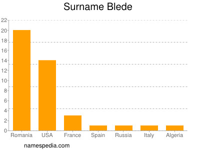 Surname Blede