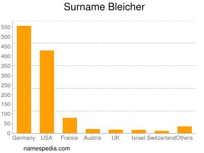 Surname Bleicher