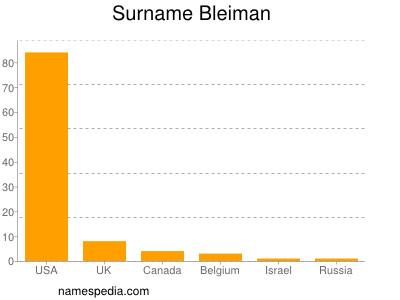 Surname Bleiman