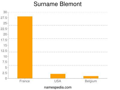 Surname Blemont