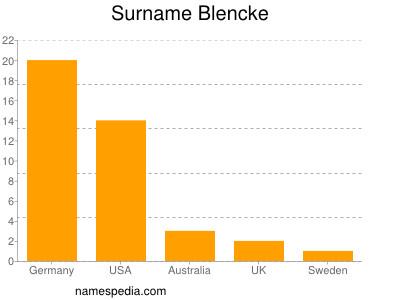 Surname Blencke