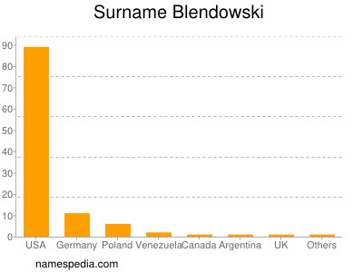 Surname Blendowski
