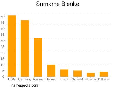 Surname Blenke