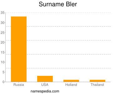 Surname Bler