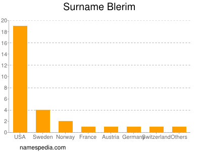 Surname Blerim
