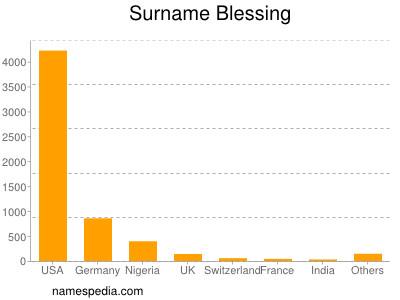 Surname Blessing