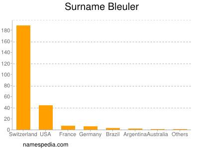 Surname Bleuler