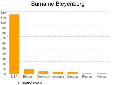 Surname Bleyenberg