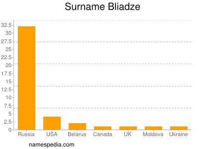 Surname Bliadze