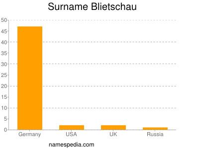 Surname Blietschau