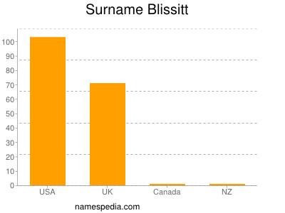 Surname Blissitt