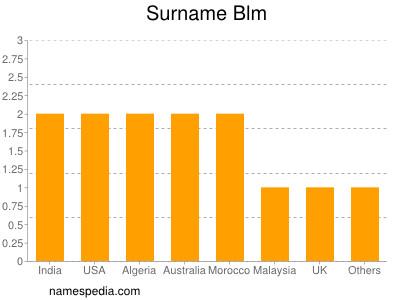 Surname Blm
