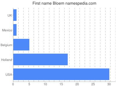 Given name Bloem