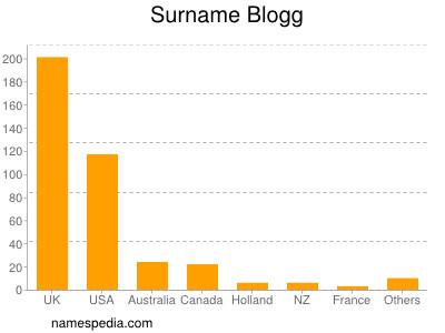 Surname Blogg