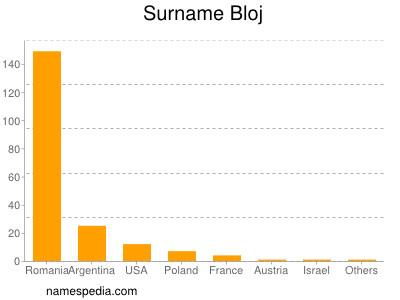 Surname Bloj