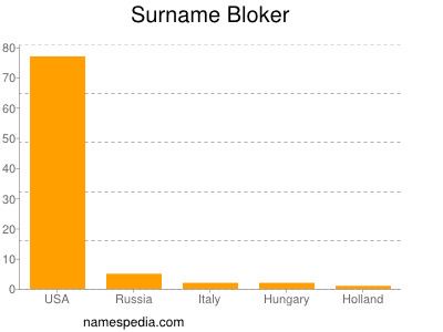 Surname Bloker