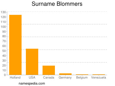 Surname Blommers