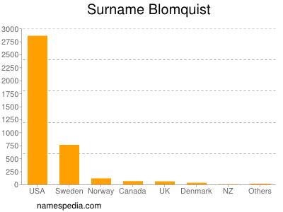 Surname Blomquist