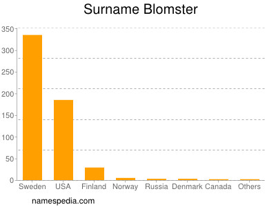 Surname Blomster
