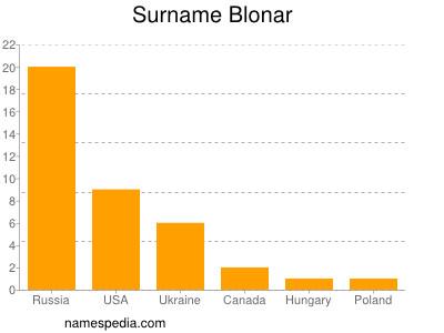 Surname Blonar
