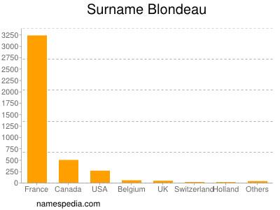 Surname Blondeau