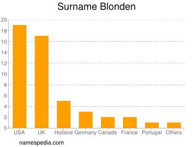 Surname Blonden