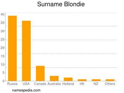Surname Blondie